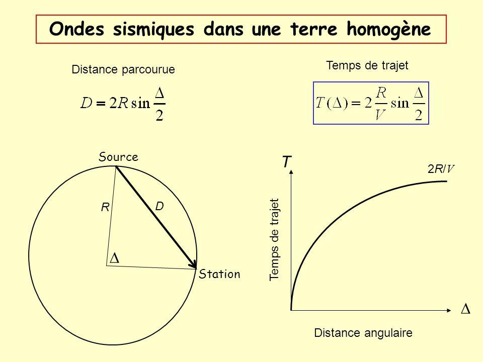 Ondes sismiques dans une terre homogène Source Station R Distance parcourue Temps de trajet Distance angulaire Temps de trajet T 2R/V2R/V D