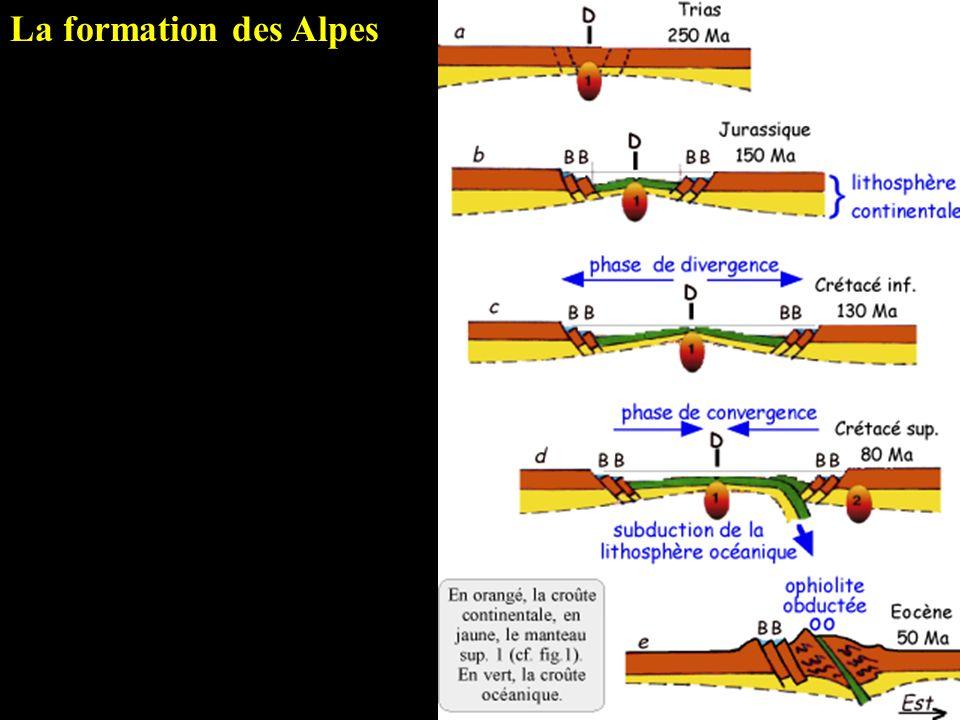 La formation des Alpes