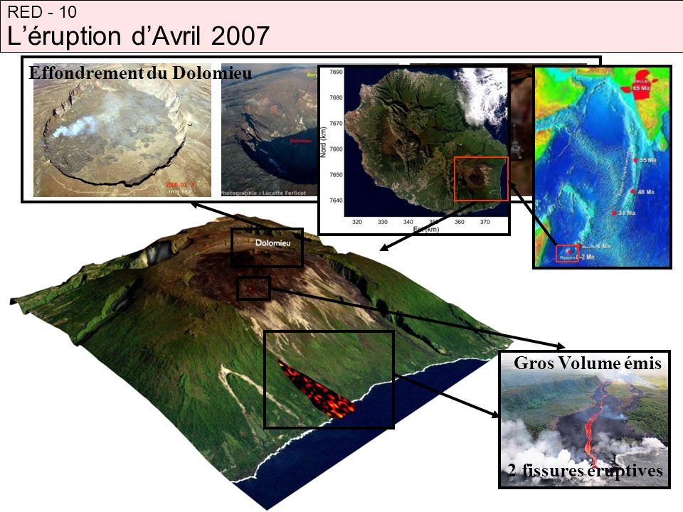 Étude des déplacements par InSAR RED - 10 Période post-éruptivePériode syn-éruptive Jour 35 Jour 1 Soustraction des images