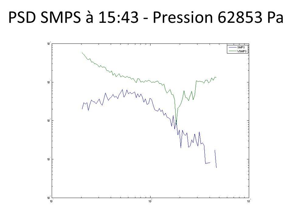 PSD SMPS à 15:43 - Pression 62853 Pa