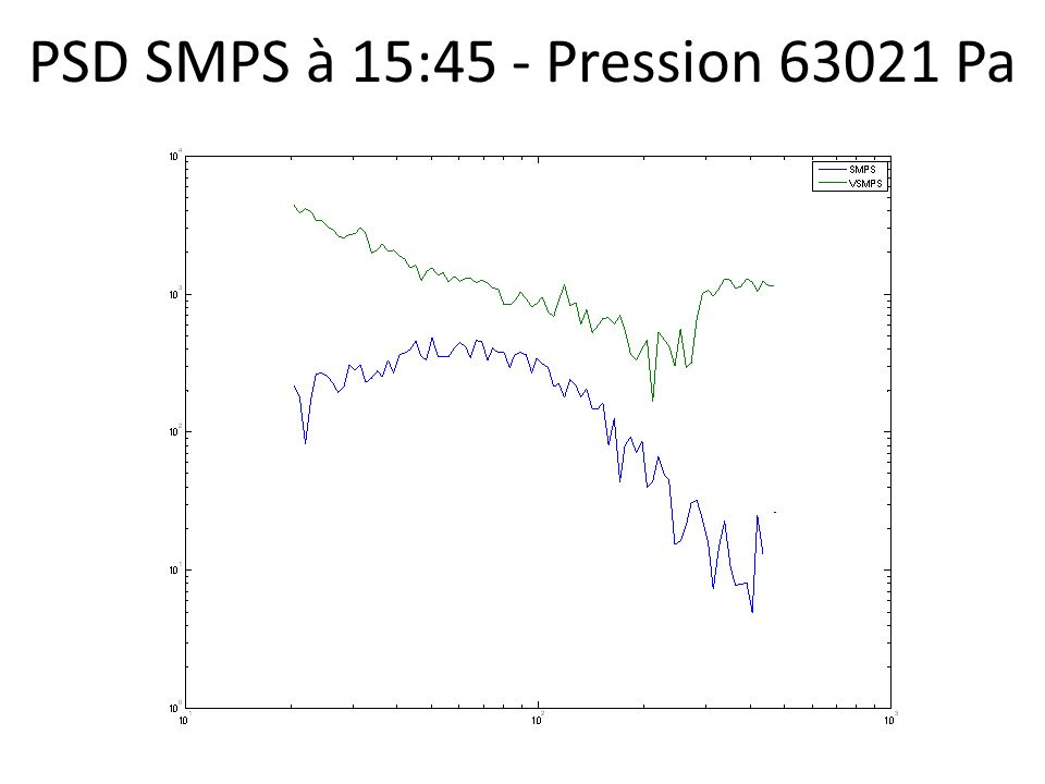 PSD SMPS à 15:45 - Pression 63021 Pa