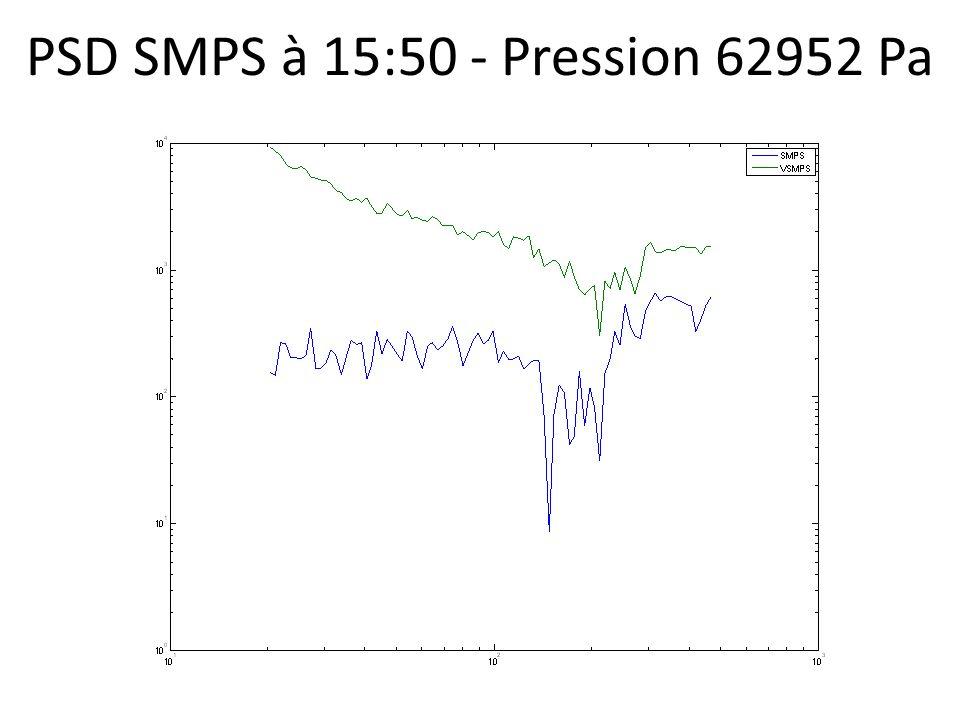 PSD SMPS à 15:50 - Pression 62952 Pa