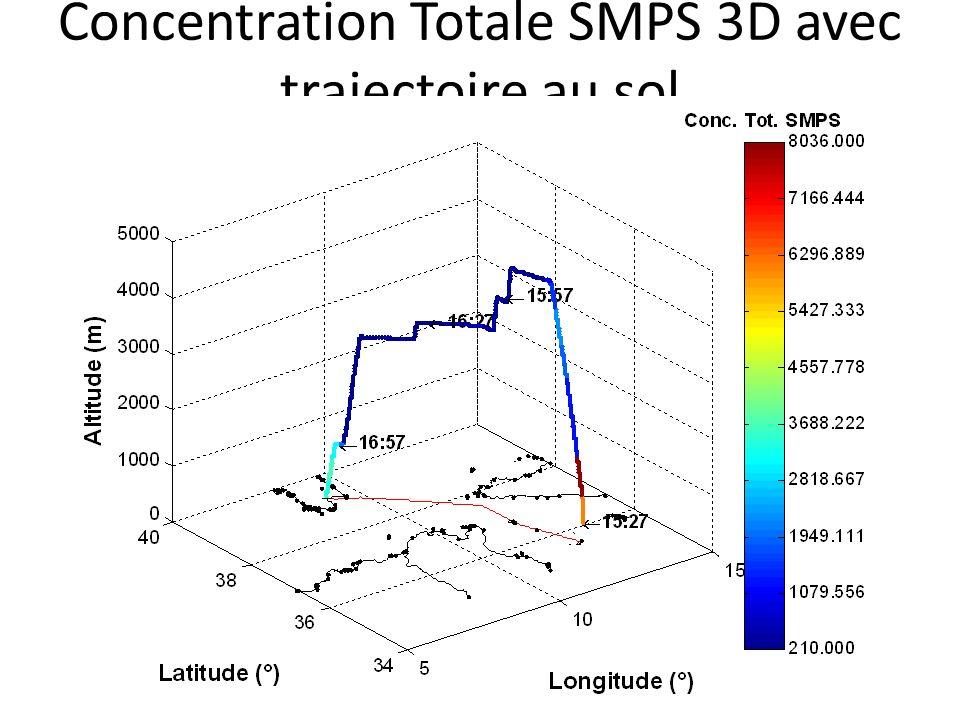 Concentration Totale SMPS 3D avec trajectoire au sol