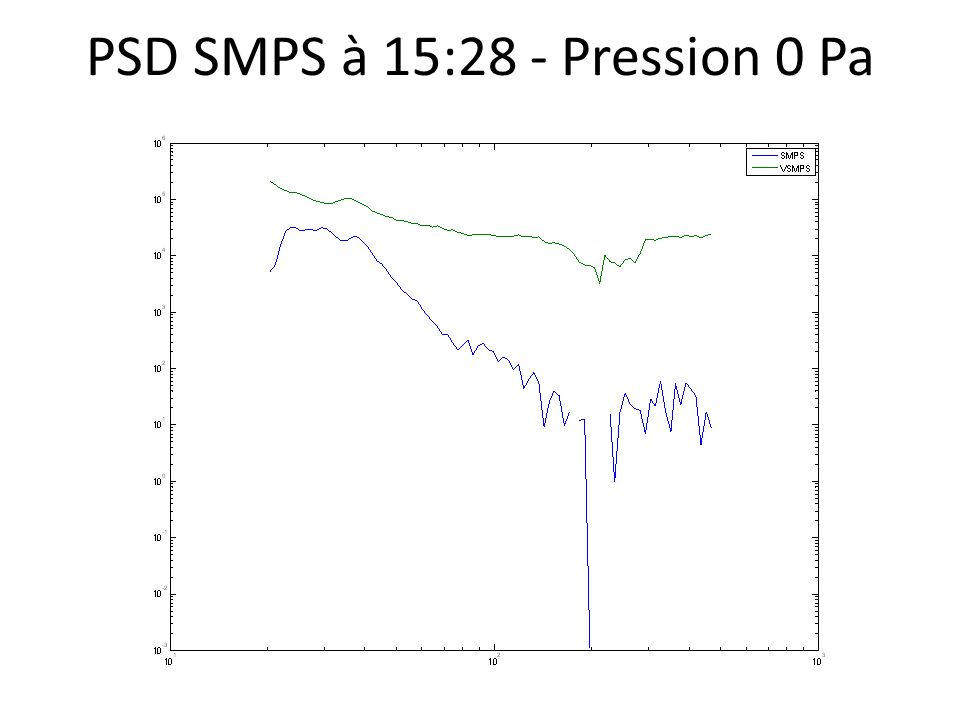 PSD SMPS à 15:28 - Pression 0 Pa
