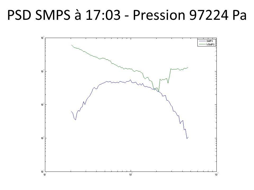 PSD SMPS à 17:03 - Pression 97224 Pa