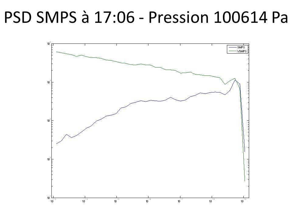 PSD SMPS à 17:06 - Pression 100614 Pa
