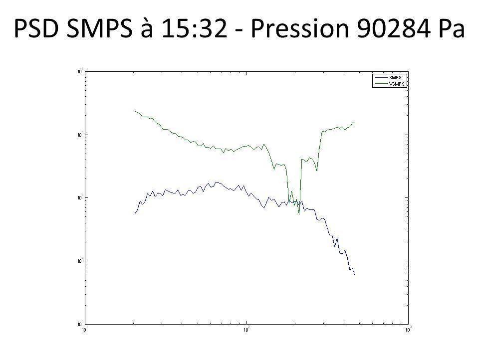PSD SMPS à 15:35 - Pression 83205 Pa