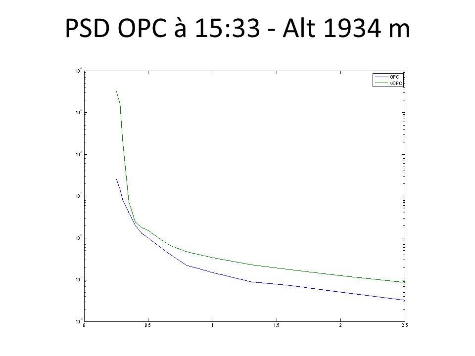 PSD OPC à 15:33 - Alt 1934 m