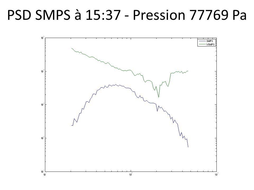 PSD OPC à 16:12 - Alt 3223 m