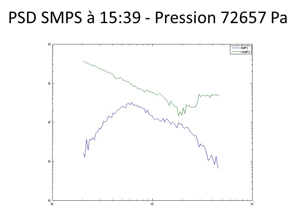 PSD SMPS à 16:46 - Pression 76664 Pa