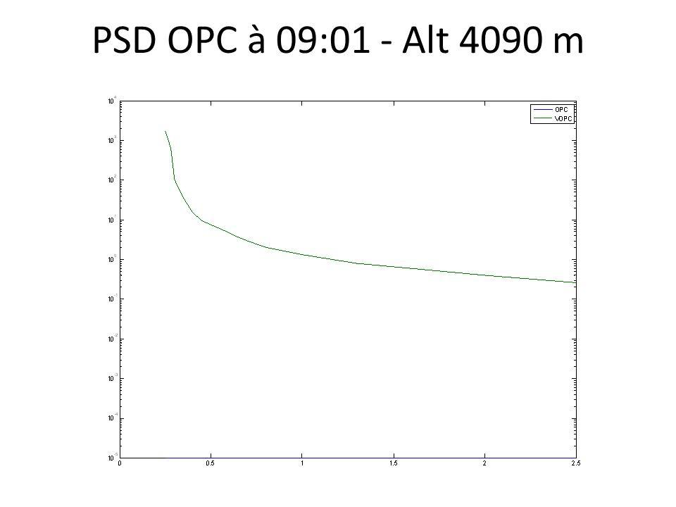 PSD OPC à 09:01 - Alt 4090 m