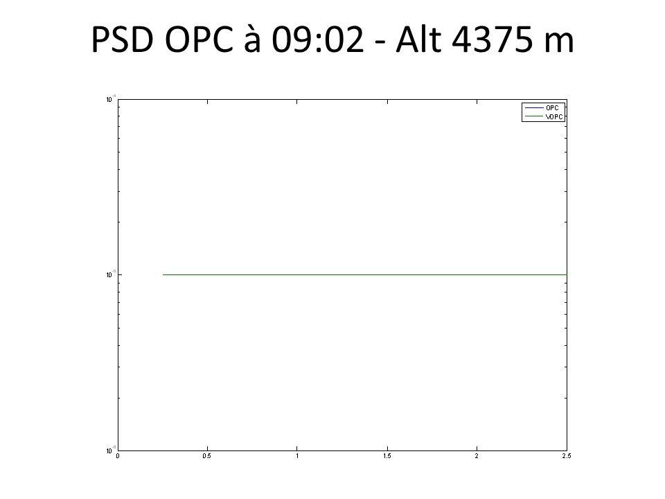 PSD OPC à 09:02 - Alt 4375 m