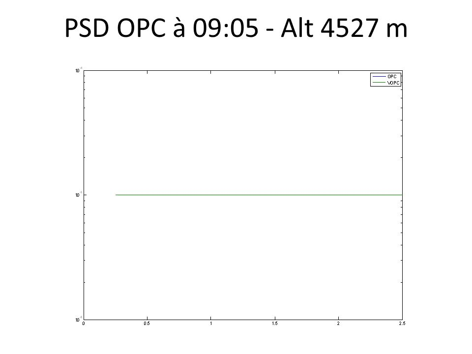 PSD OPC à 09:05 - Alt 4527 m