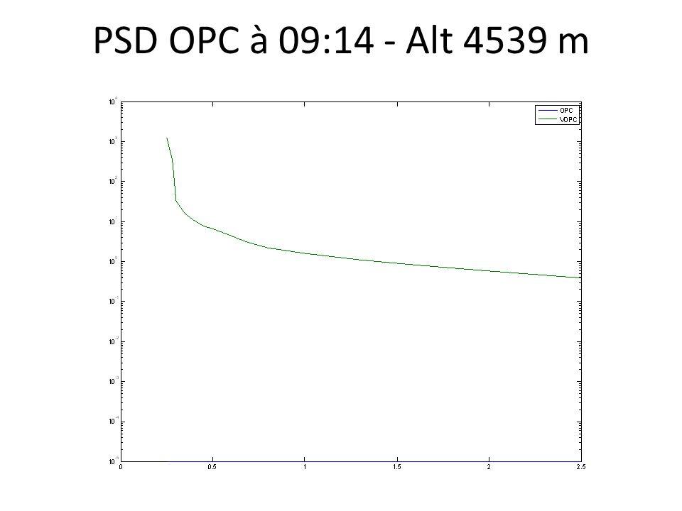 PSD OPC à 09:14 - Alt 4539 m