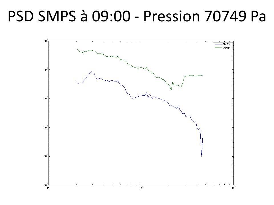 PSD SMPS à 09:00 - Pression 70749 Pa