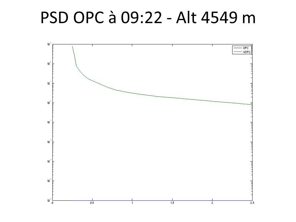 PSD OPC à 09:22 - Alt 4549 m