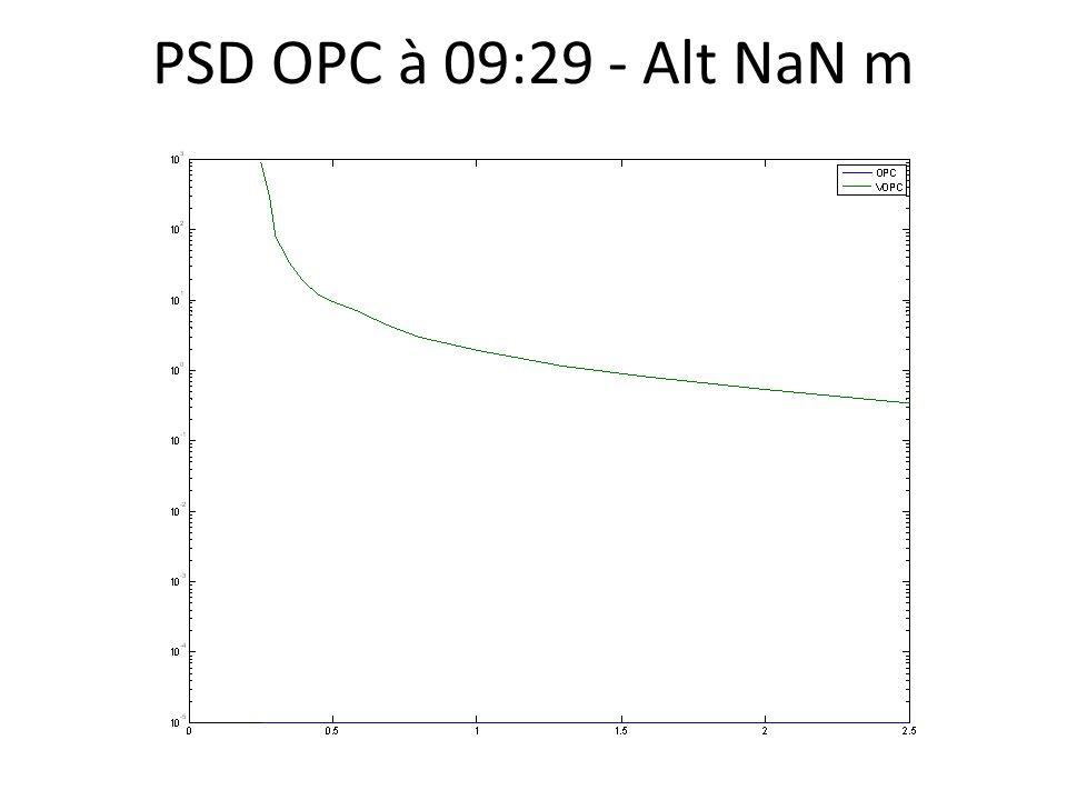 PSD OPC à 09:29 - Alt NaN m
