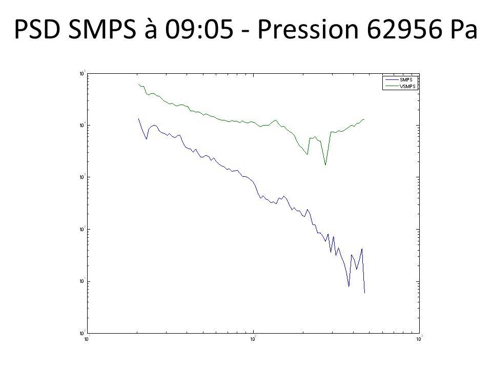 PSD SMPS à 09:05 - Pression 62956 Pa