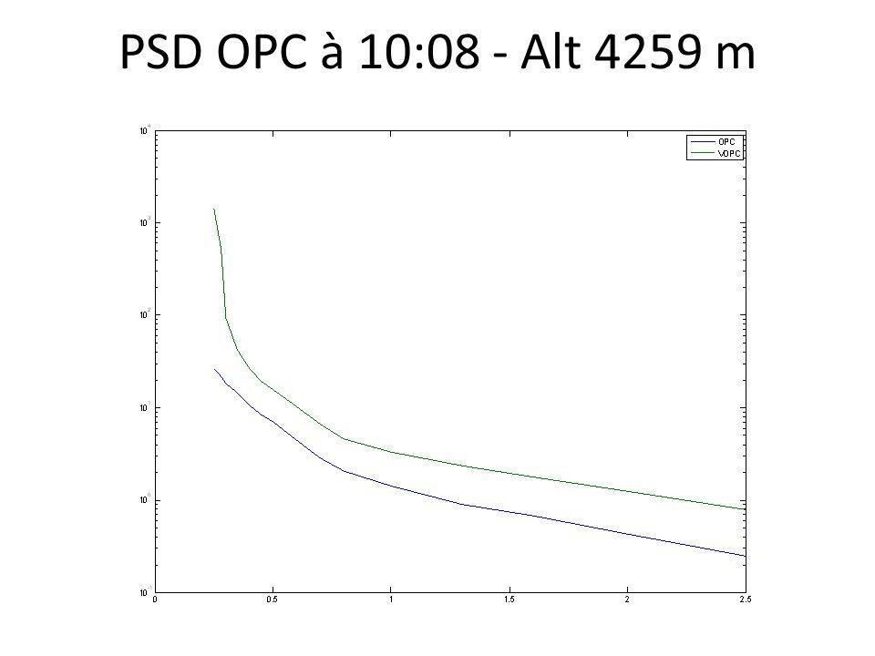 PSD OPC à 10:08 - Alt 4259 m