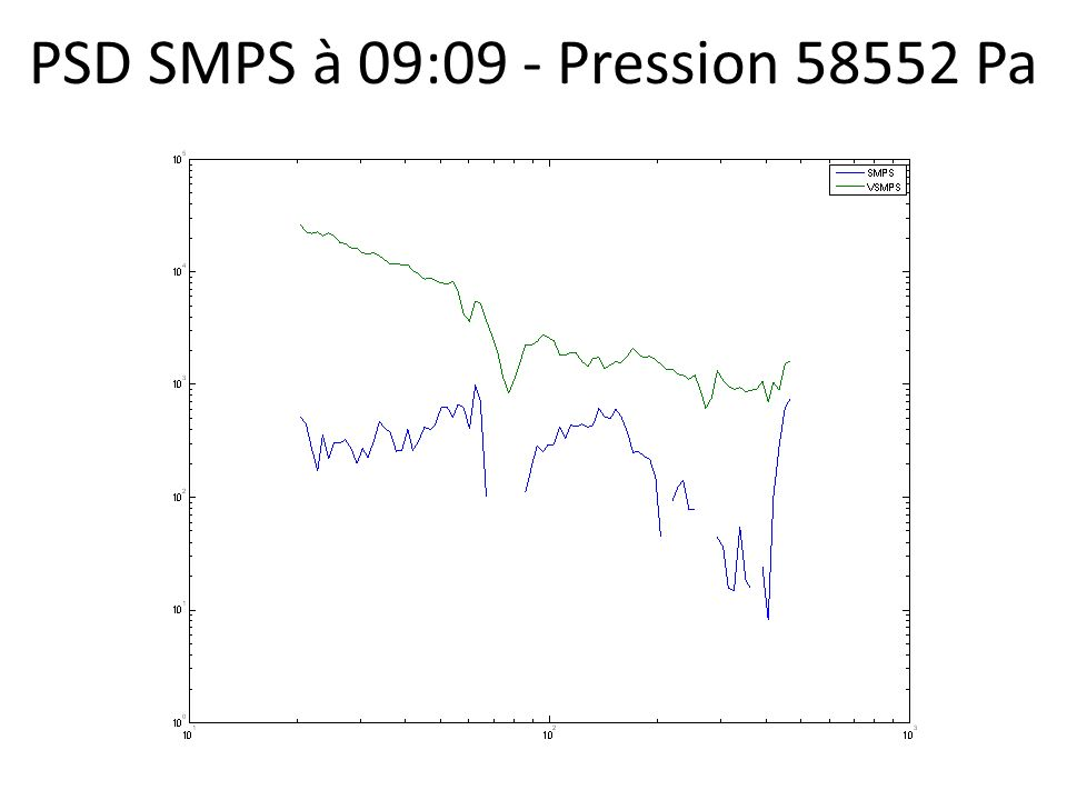 PSD SMPS à 09:09 - Pression 58552 Pa