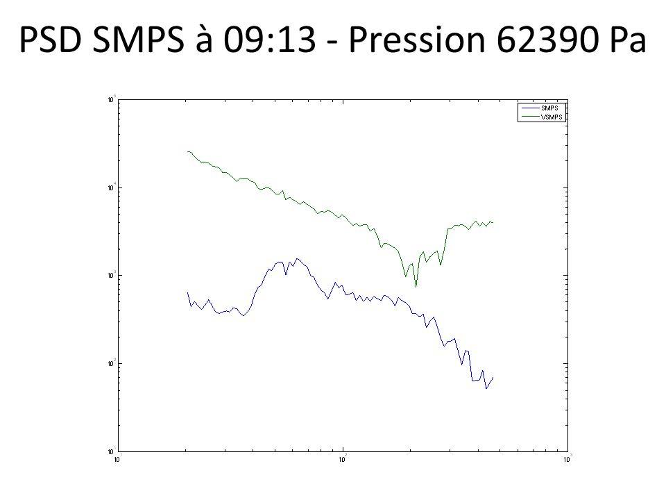 PSD SMPS à 09:13 - Pression 62390 Pa