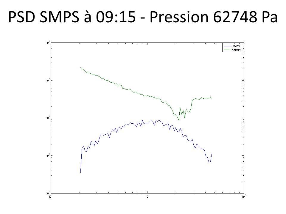 PSD SMPS à 09:15 - Pression 62748 Pa