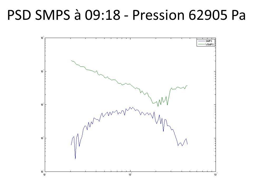 PSD SMPS à 09:18 - Pression 62905 Pa
