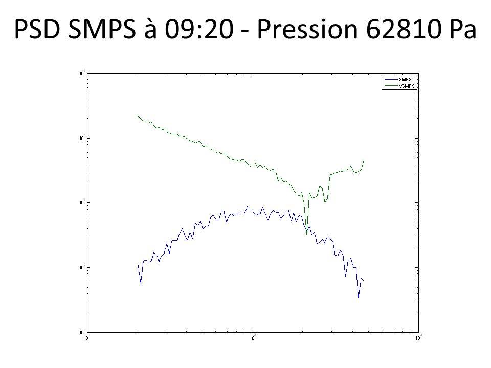 PSD SMPS à 09:20 - Pression 62810 Pa