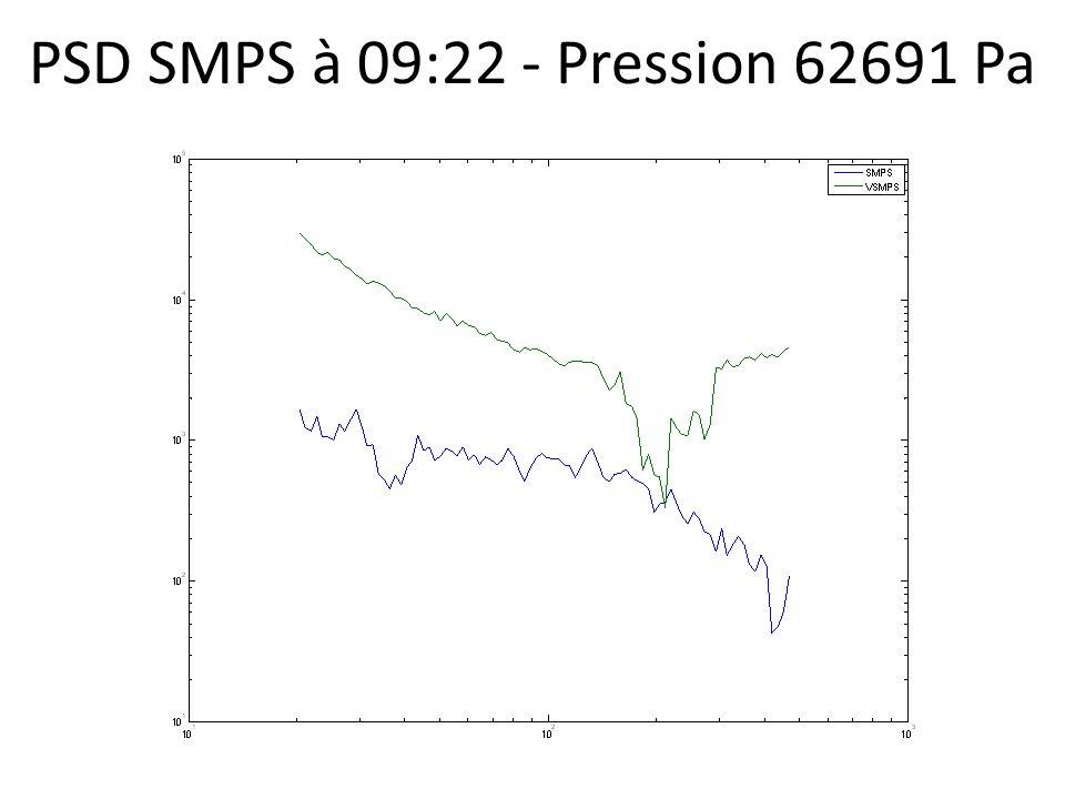 PSD SMPS à 09:22 - Pression 62691 Pa