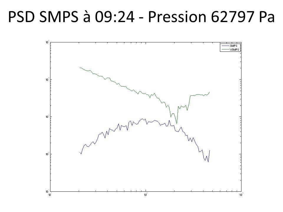 PSD SMPS à 09:24 - Pression 62797 Pa