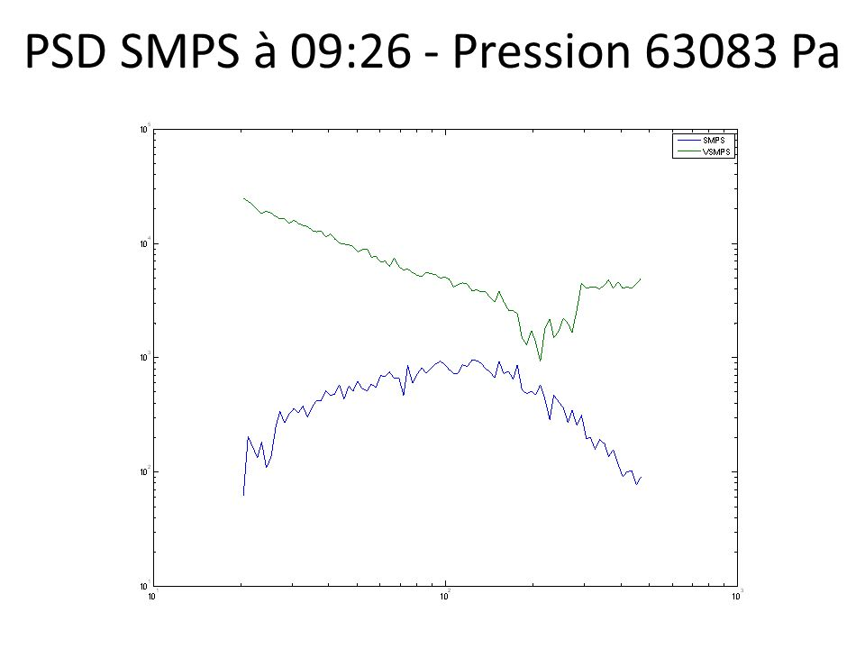 PSD SMPS à 09:26 - Pression 63083 Pa