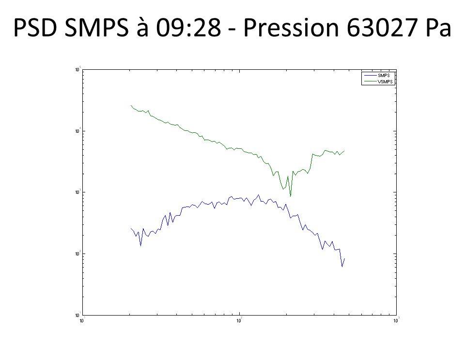 PSD SMPS à 09:28 - Pression 63027 Pa