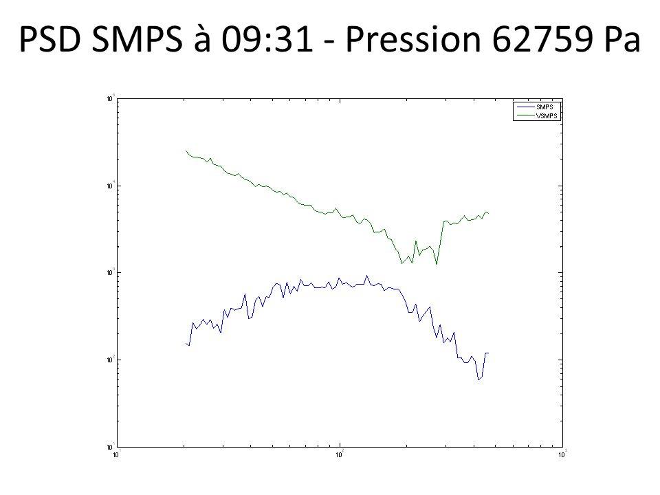 PSD SMPS à 09:31 - Pression 62759 Pa