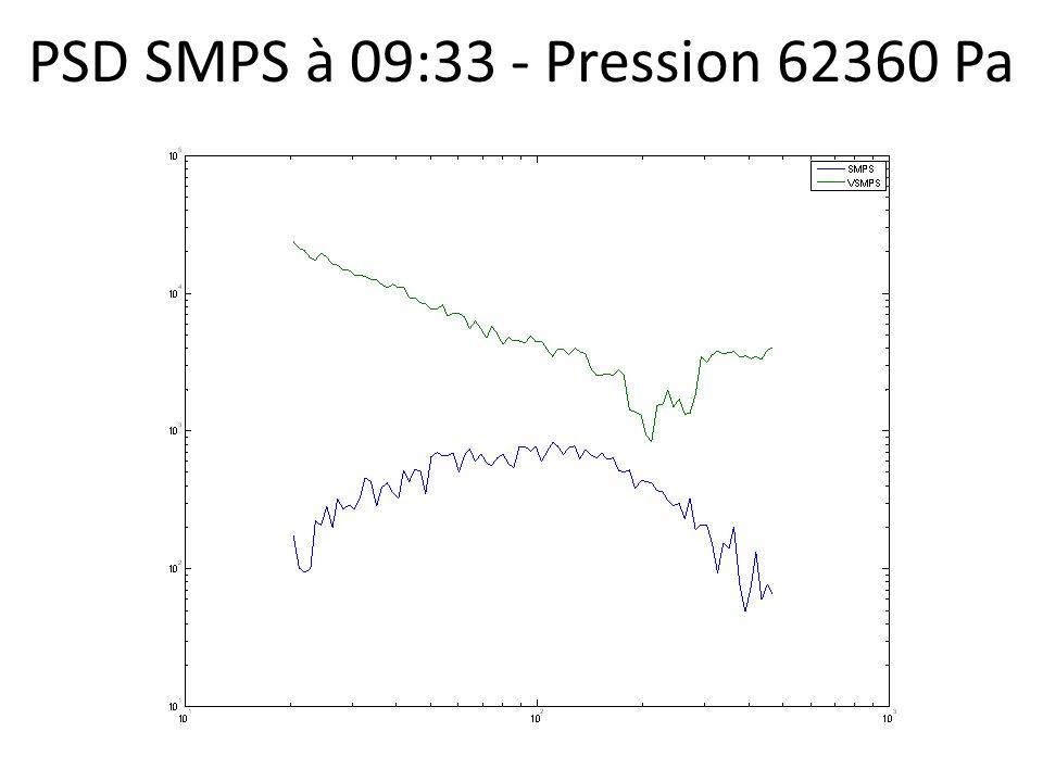 PSD SMPS à 09:33 - Pression 62360 Pa