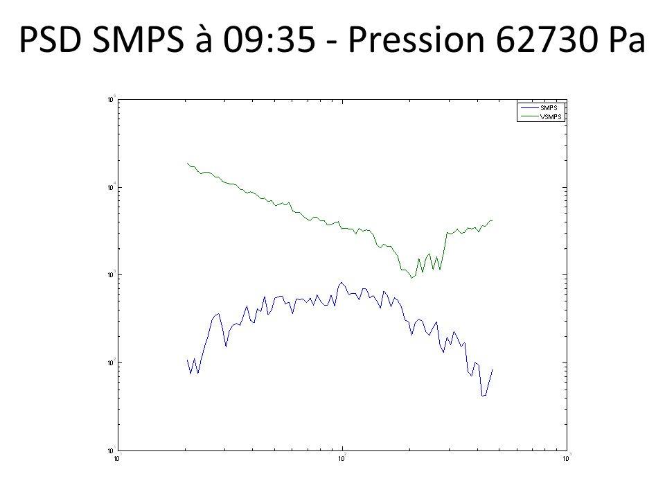 PSD SMPS à 09:35 - Pression 62730 Pa
