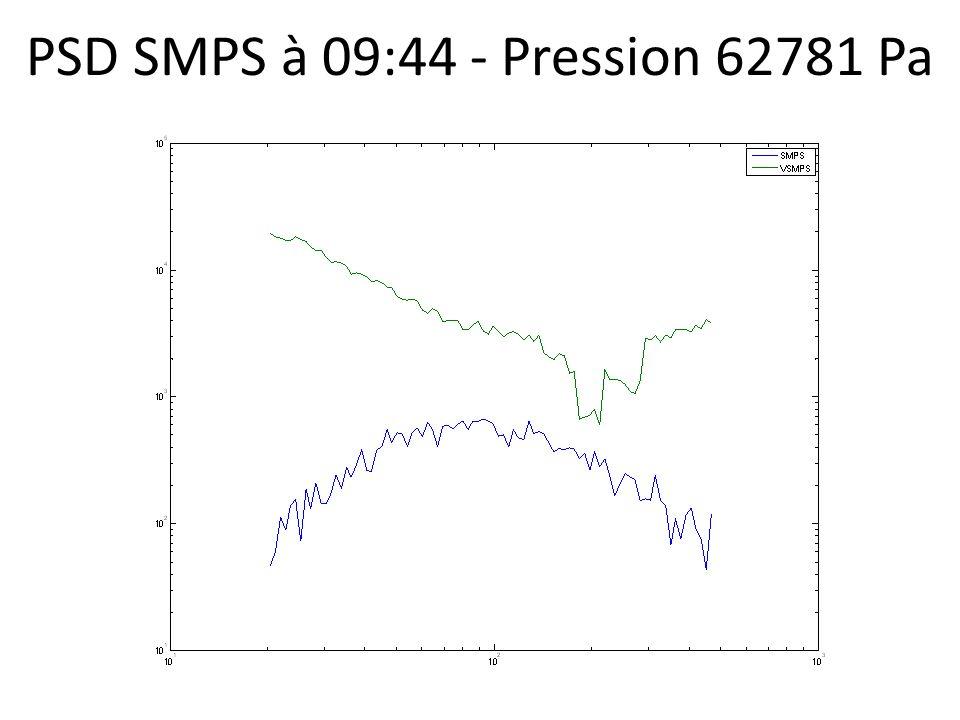 PSD SMPS à 09:44 - Pression 62781 Pa