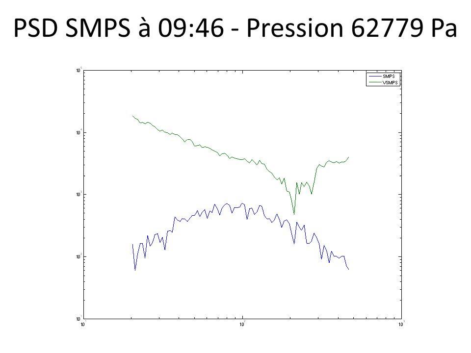 PSD SMPS à 09:46 - Pression 62779 Pa