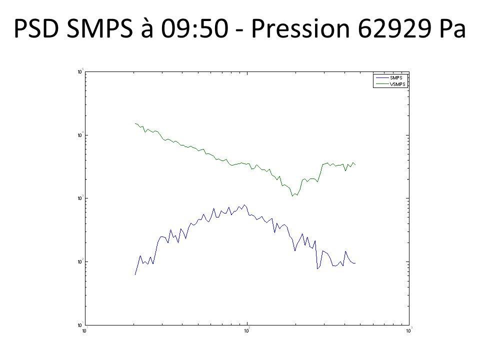 PSD SMPS à 09:50 - Pression 62929 Pa