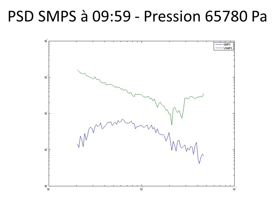 PSD SMPS à 09:59 - Pression 65780 Pa