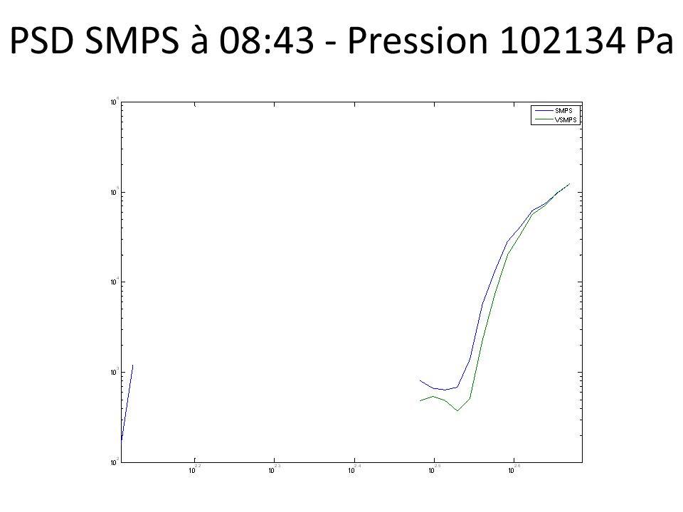 PSD SMPS à 08:43 - Pression 102134 Pa