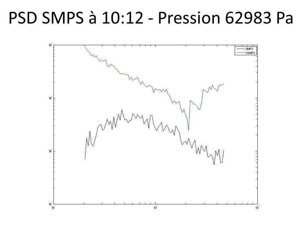 PSD SMPS à 10:12 - Pression 62983 Pa