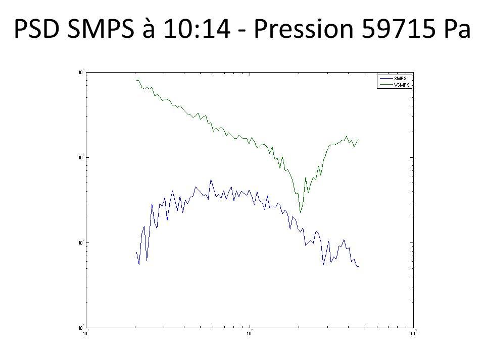 PSD SMPS à 10:14 - Pression 59715 Pa