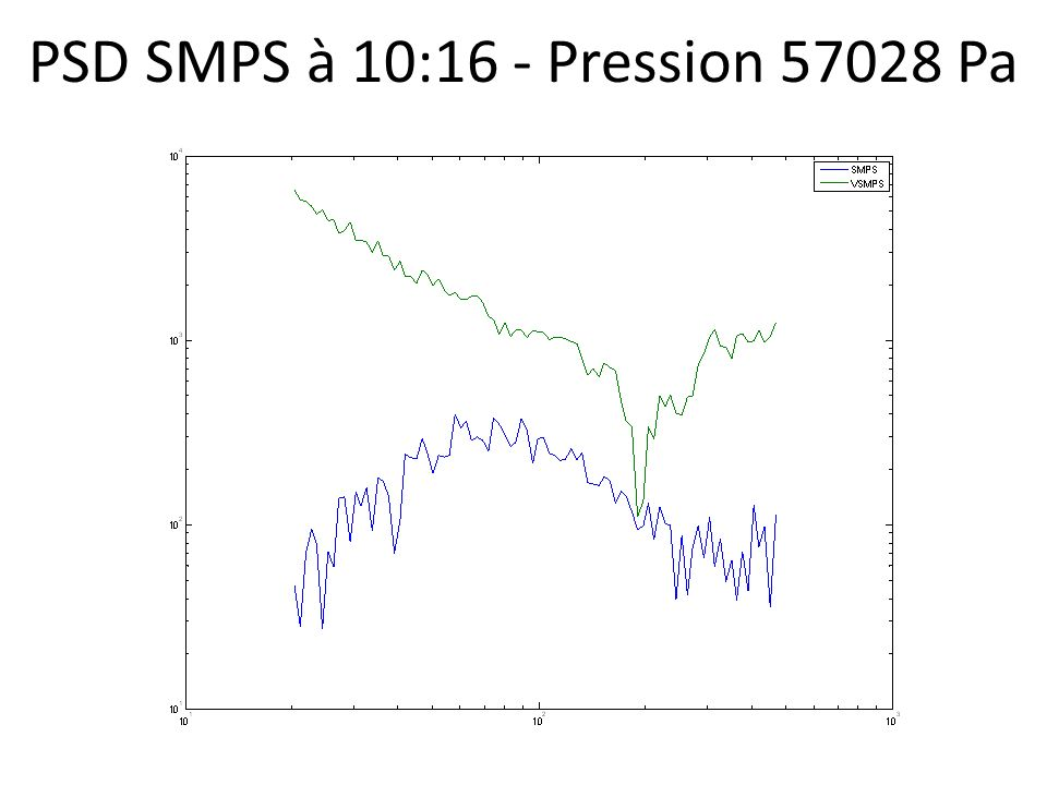 PSD SMPS à 10:16 - Pression 57028 Pa