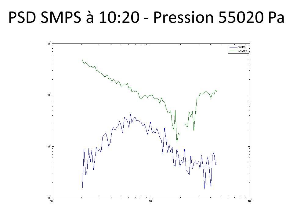 PSD SMPS à 10:20 - Pression 55020 Pa
