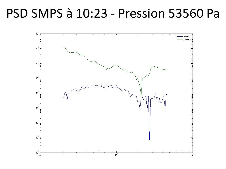 PSD SMPS à 10:23 - Pression 53560 Pa