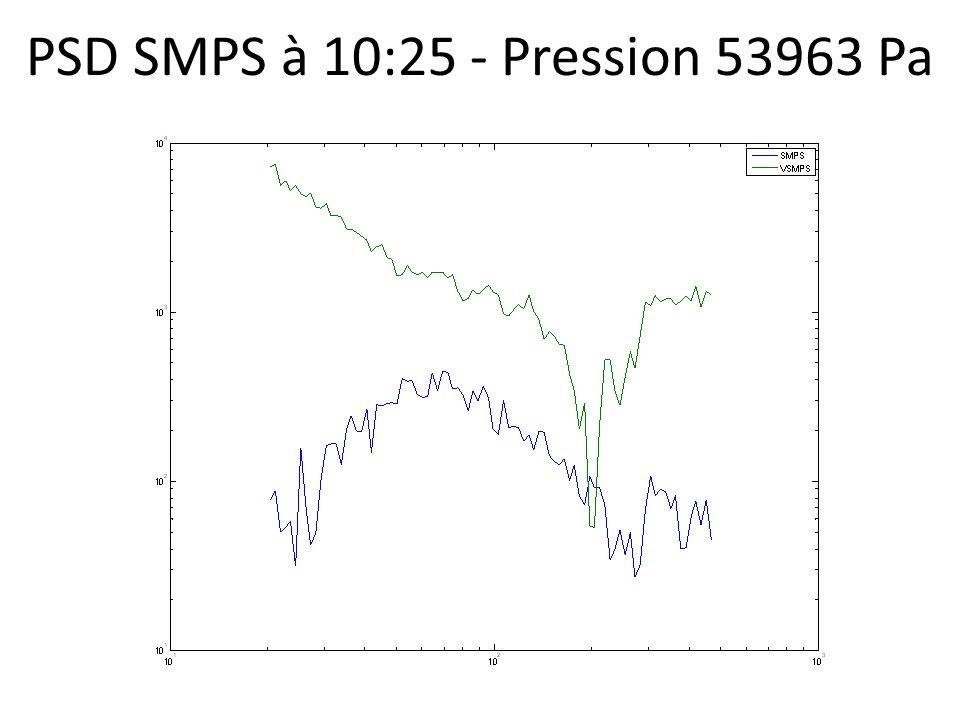 PSD SMPS à 10:25 - Pression 53963 Pa