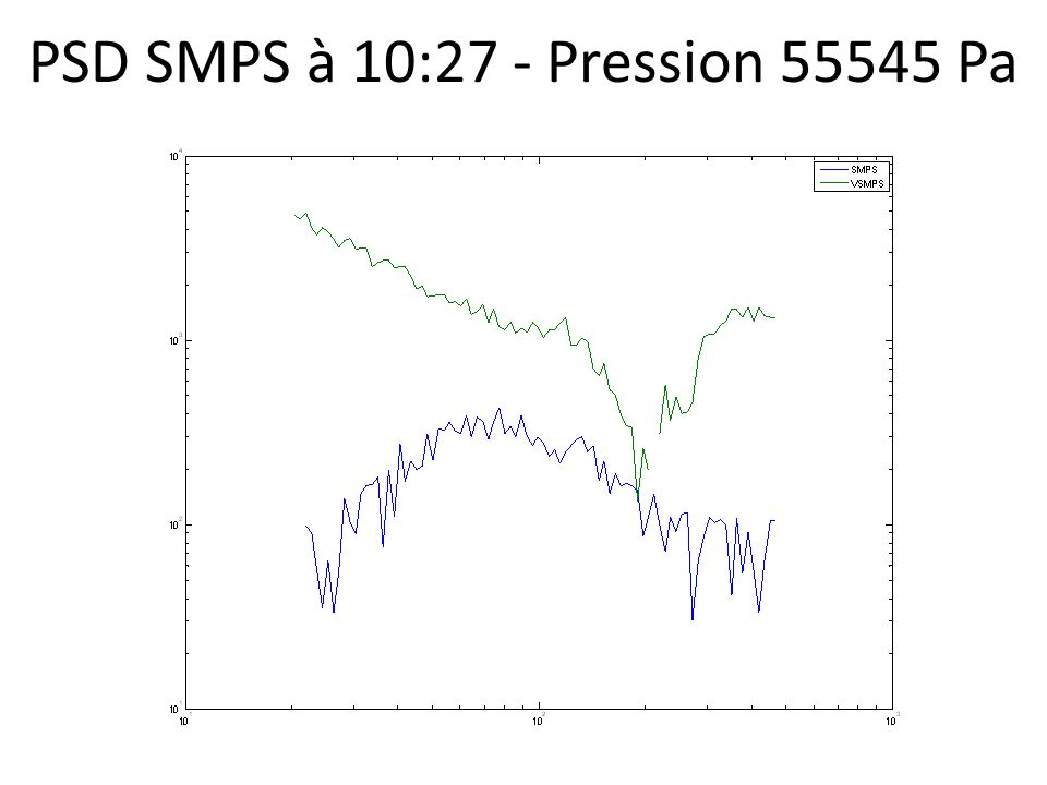 PSD SMPS à 10:27 - Pression 55545 Pa