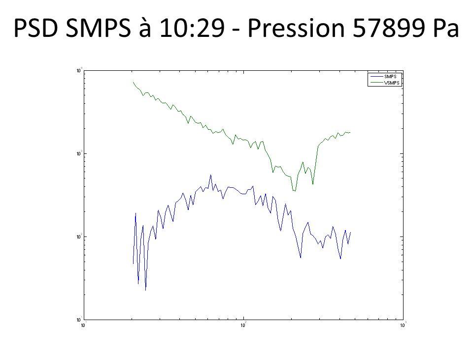 PSD SMPS à 10:29 - Pression 57899 Pa