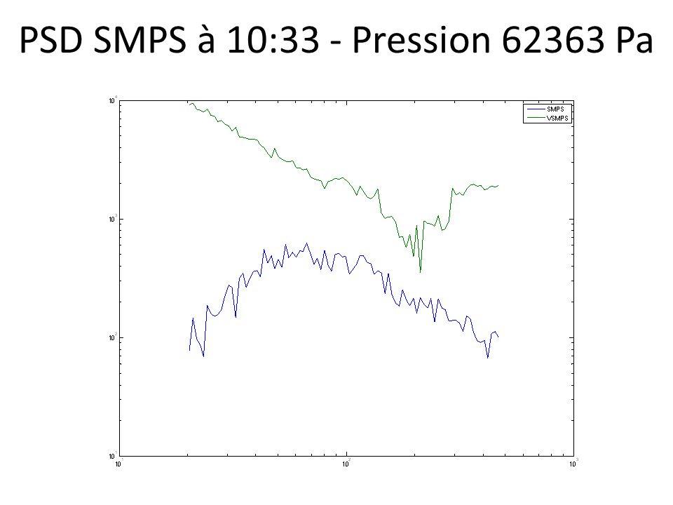 PSD SMPS à 10:33 - Pression 62363 Pa