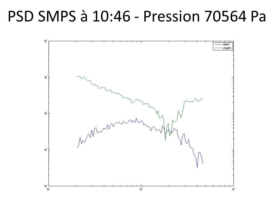 PSD SMPS à 10:46 - Pression 70564 Pa